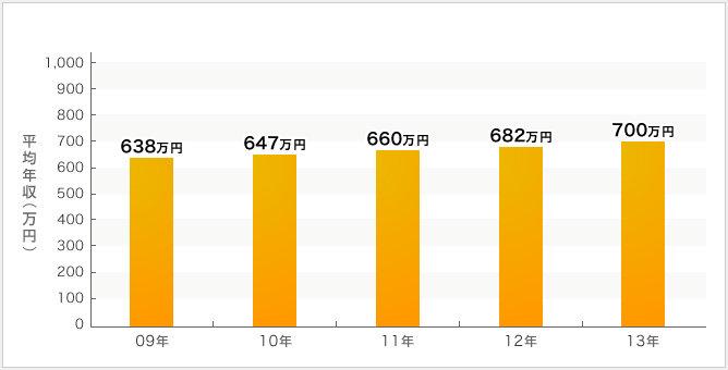川崎重工業の年収・採用・売上情報   建設・設備求人データベース