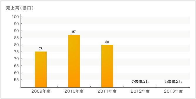 三浦工務店の年収・採用・売上情報 | 建設・設備求人データベース